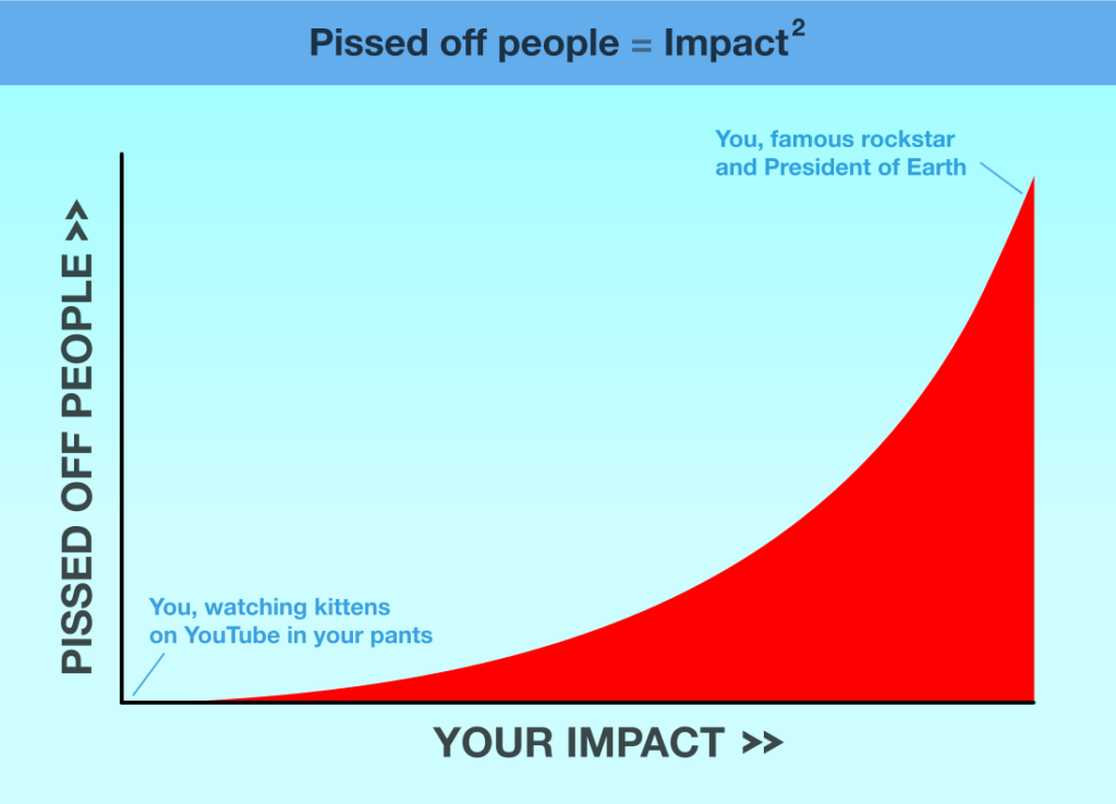 Pissed-off-people-equals-impact-squared2
